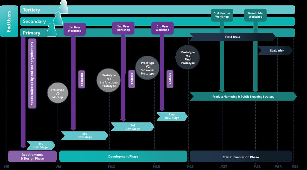 The mHealthINX design process